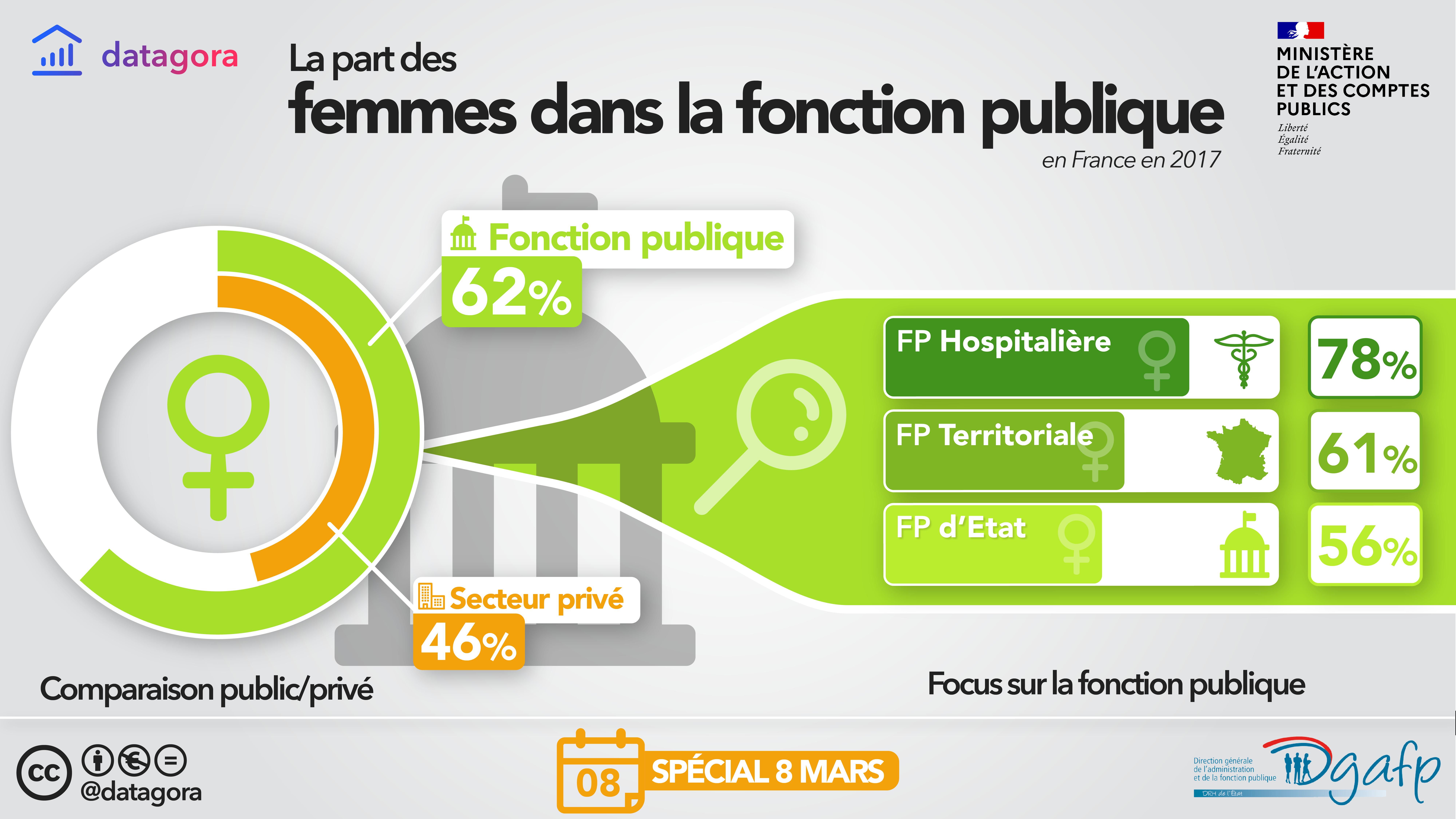 EGAPRO - Infographie egalite professionnelle